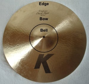 Parts of a cymbal