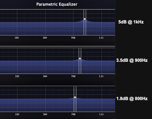 Example: Boosting slightly at 800 and 900Hz to support a 1kHz boost.