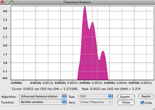 Frequency analysis of piano track. Each peak represents a note.