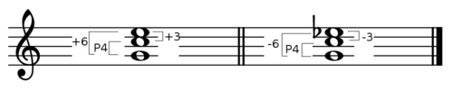 Second inversion major and minor triads