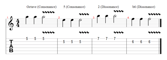 Consonance and Dissonance with the Natural Minor Scale