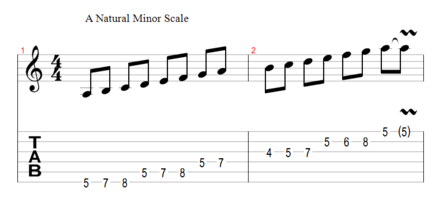 A Natural Minor Scale (click to enlarge)