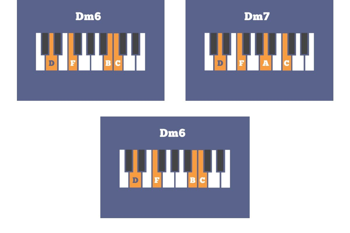 The ultimate guide to the dorian mode musical u piano dog shares a concise breakdown of cool dorian chord progressions hexwebz Images