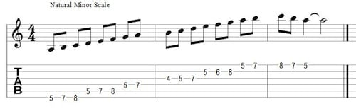 The Natural Minor Scale (click to enlarge)