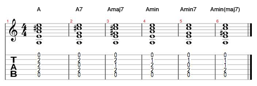 The most common types of seventh chords. Compare them with the major and minor chords.