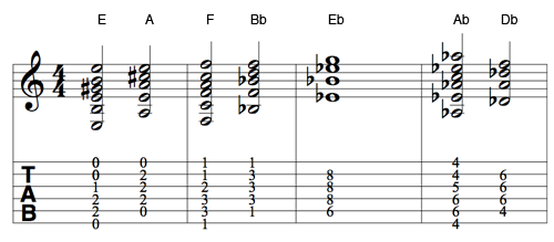 Chord Progression Version A: Major and Minor Chords