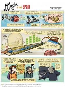 Learn about aural and neural processing of music: Music to your Brain Infographic