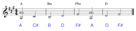 Play the root and 3rd of each chord