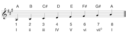 The A Major Scale for Beyonce's Halo