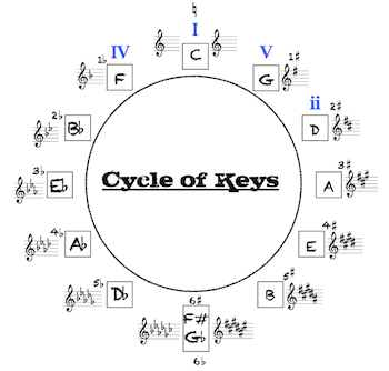 Playing by Ear, with Brad Mavin: The Cycle of Keys