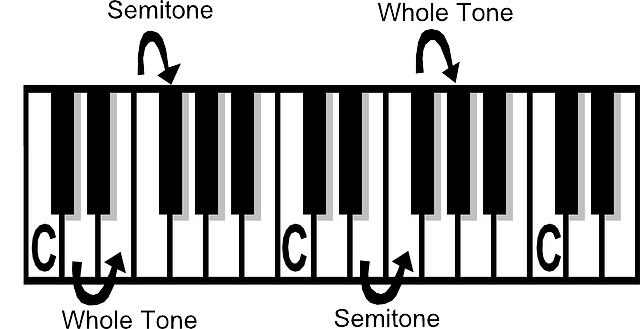 Semitones and Tones