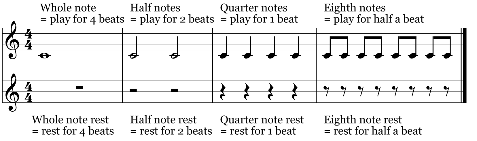Note and Rest Durations
