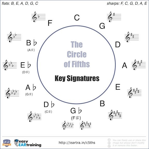 The Circle of Fifths - Key Signatures