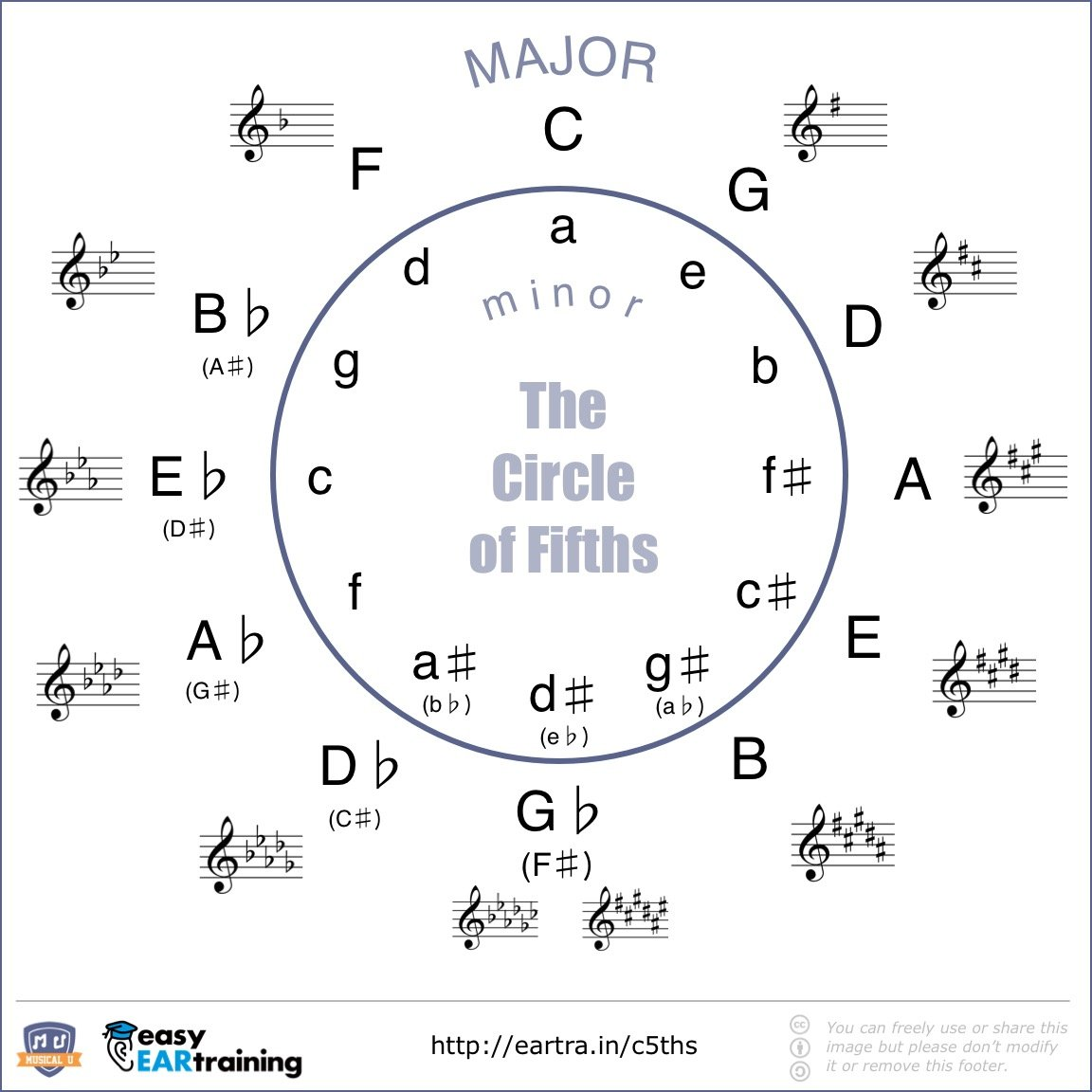 The Circle of Fifths - Relative Minors