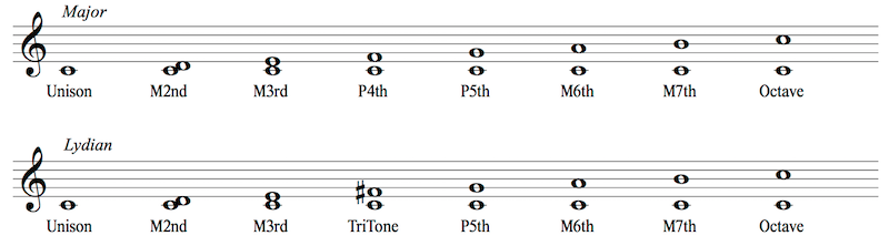 Major and Lydian Harmonic intervals