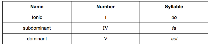 name-number-solfa-table