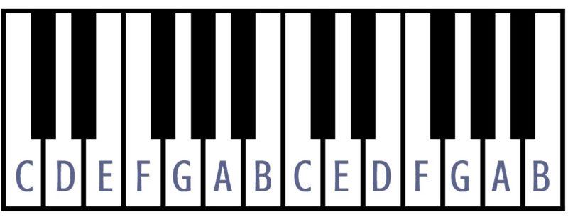 Crazy Easy Weird Modal Improv Trick Musical U