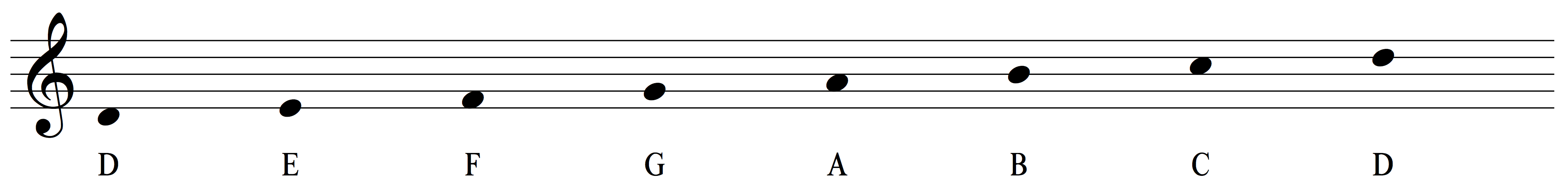 The ultimate guide to the dorian mode musical u if you want to dive in deeper into what makes dorian dorian basic music theory lays out all the mechanics of the mode hexwebz Choice Image