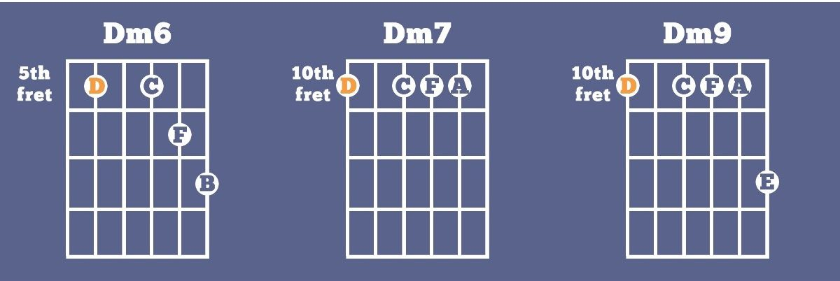 The Ultimate Guide To The Dorian Mode Musical U