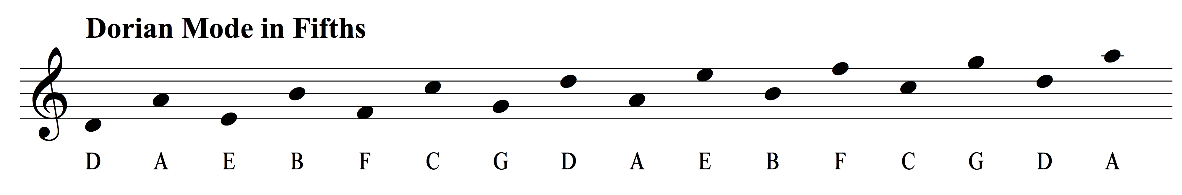 The Ultimate Guide to the Dorian Mode | Musical U