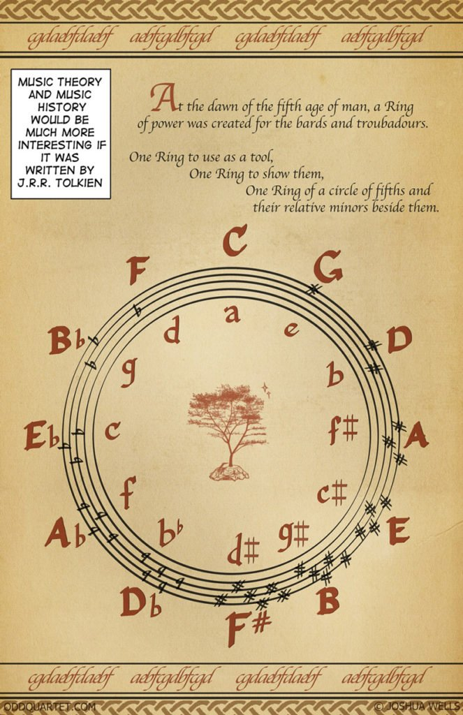 J.R.R. Tolkien Style Circle of Fifths