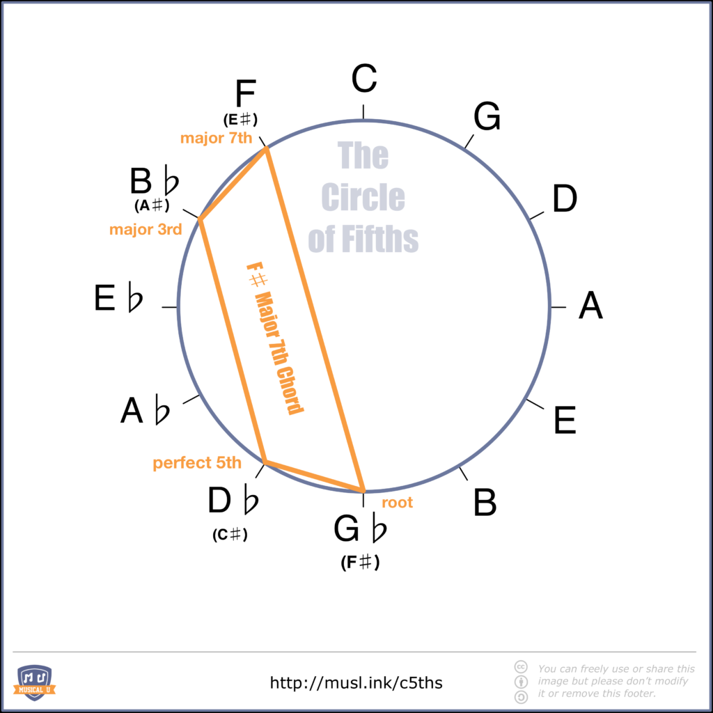 F# Major Seventh Chord Shape in the Circle of Fifths