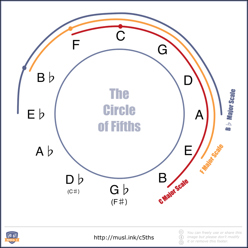 Overlapping Notes in Adjacent Major Keys in Circle of Fifths