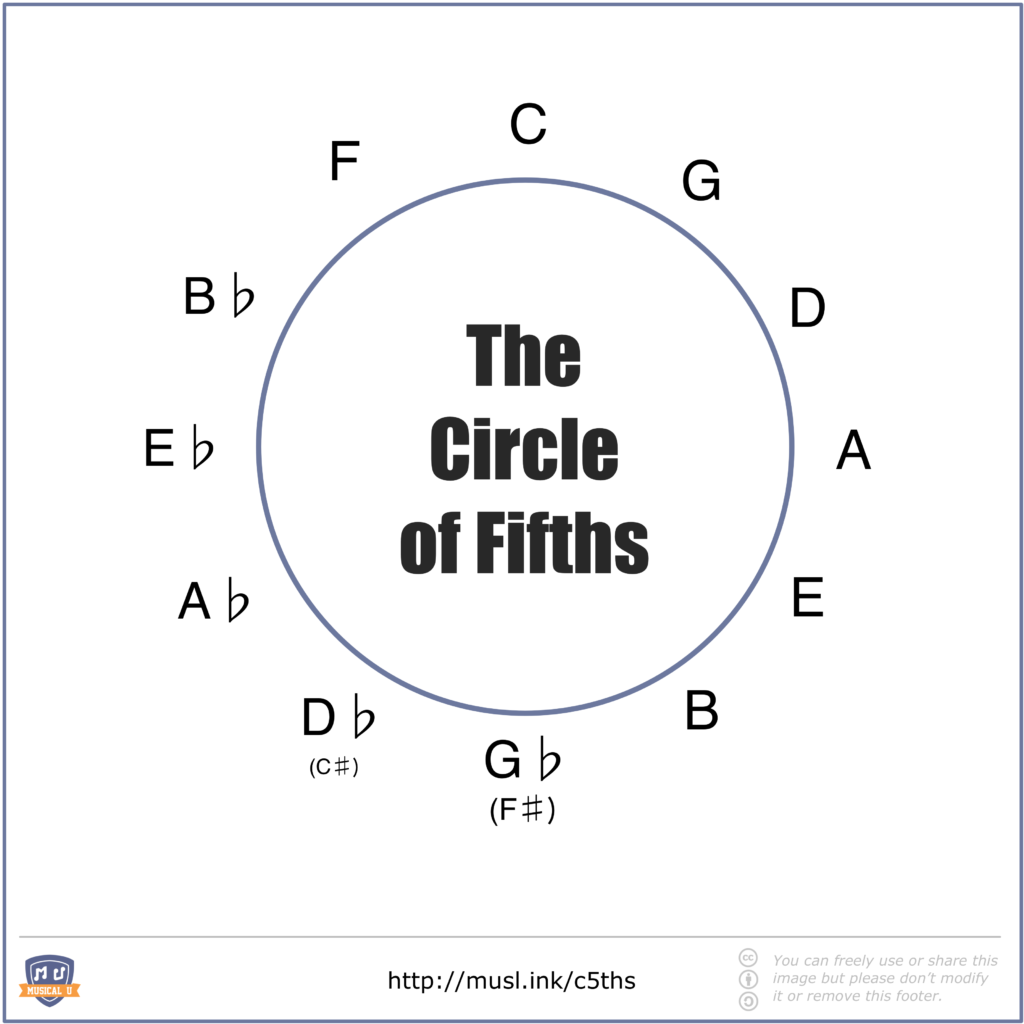 Basic Circle of Fifths With Only Major Keys Shown