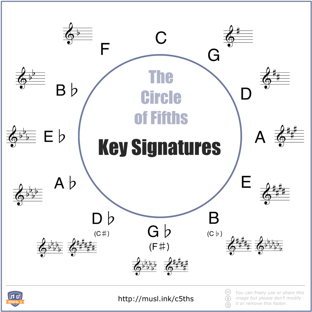 Circle of Fifths With Major Keys and Their Key Signatures Shown