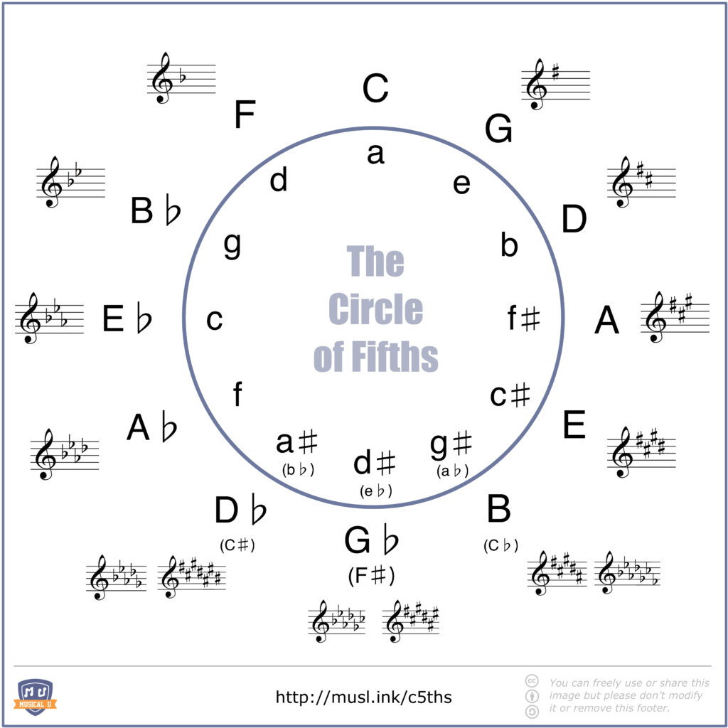 Circle of Fifths with Major Keys, Minor Keys, and Key Signatures Shown