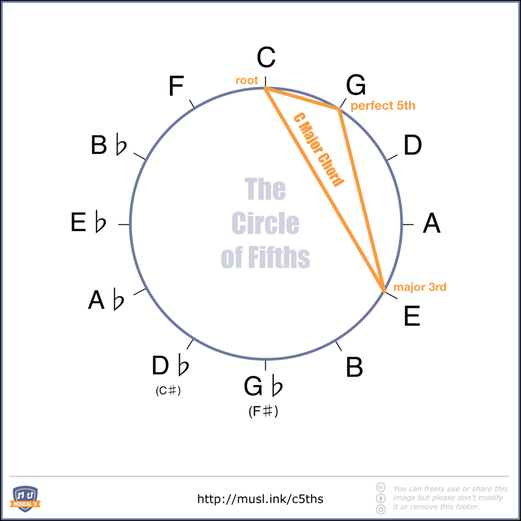 C Major Chord Shape in the Circle of Fifths