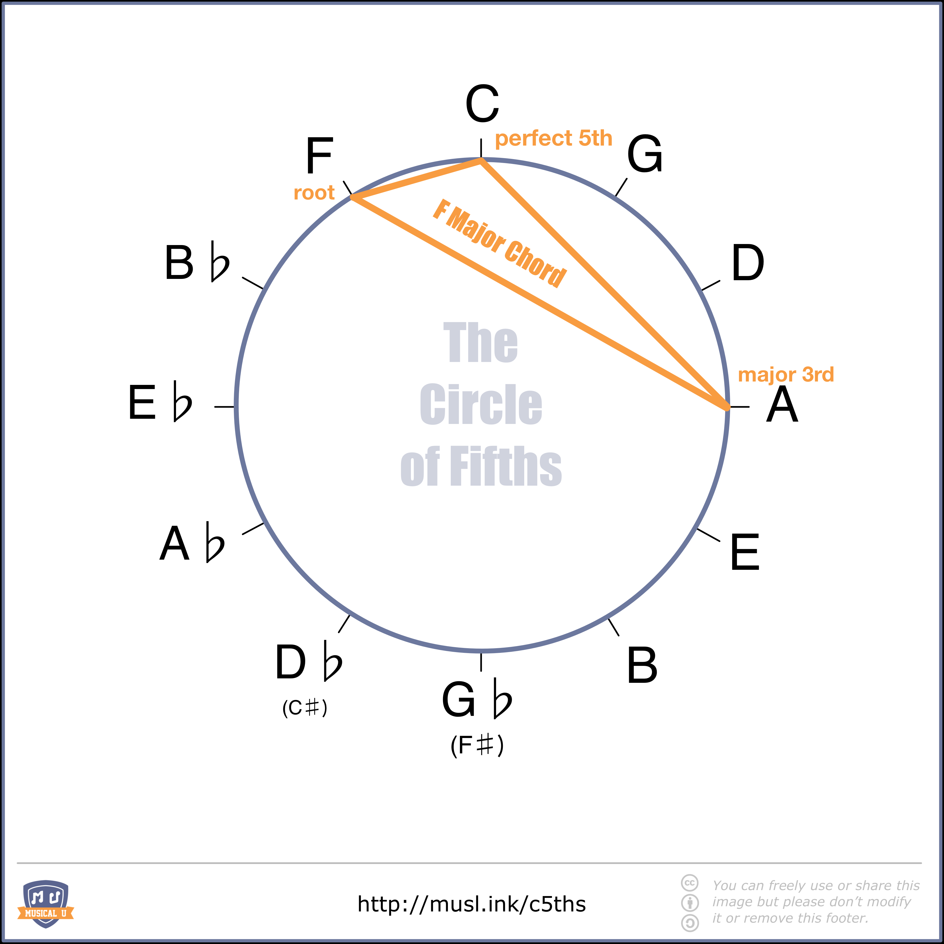 The ultimate guide to the circle of fifths musical u f major chord shape in the circle of fifths hexwebz Images