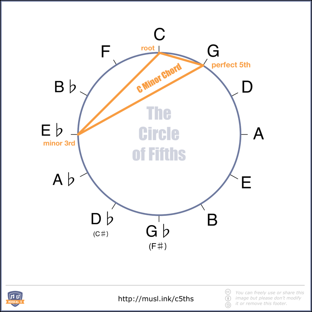 C Minor Chord Shape in the Circle of Fifths