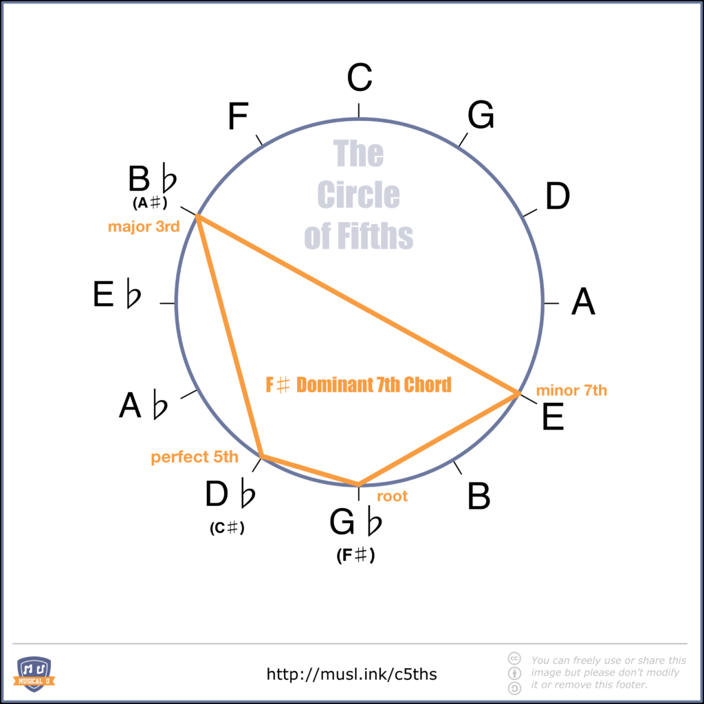 F# Dominant Seventh Chord Shape in the Circle of Fifths