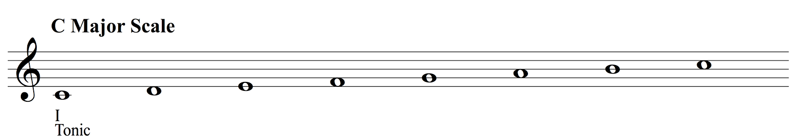 C Major Scale With Tonic Shown