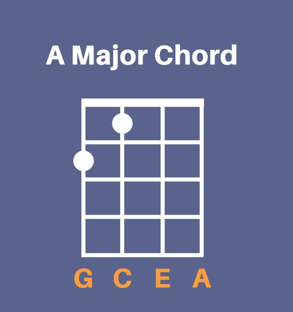 You bought a ukulele now what musical u a major chord on ukulele chord diagram hexwebz Gallery