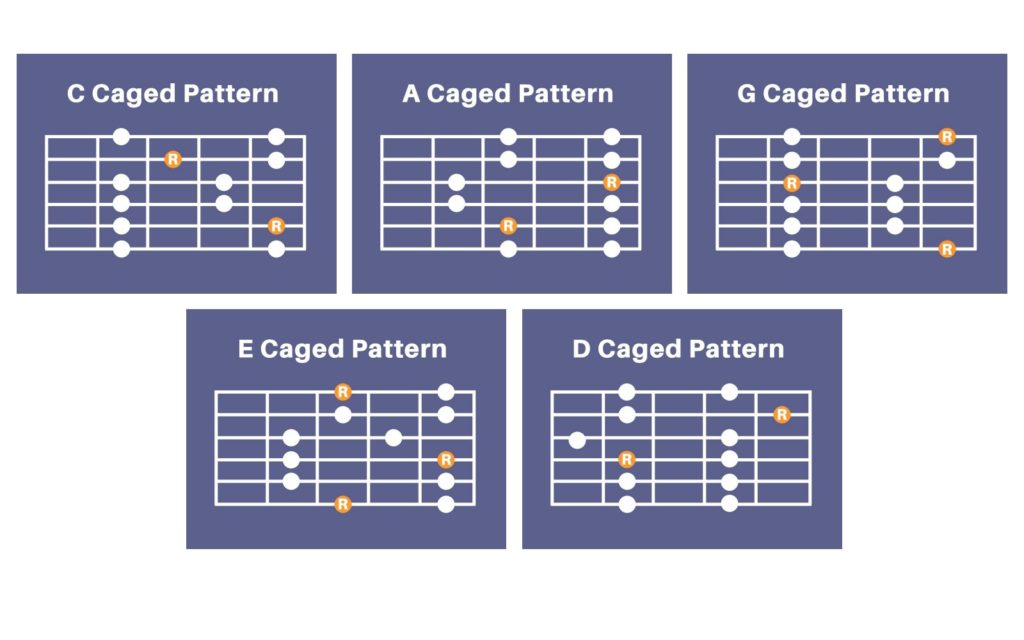 CAGED Guitar Patterns