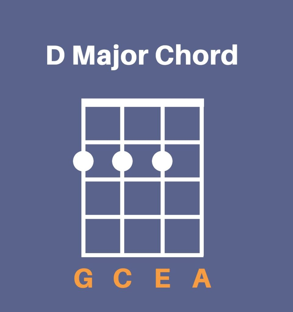 D major chord shown on ukulele - chord diagram