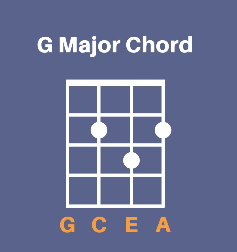 G major chord diagram for ukulele