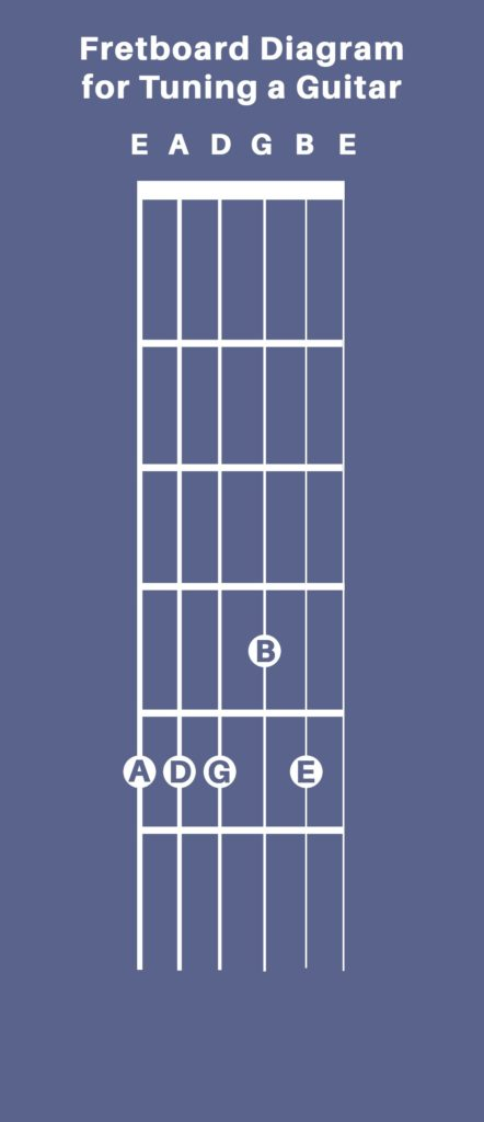 Fretboard diagram for tuning a guitar 442x1024 How To Tune Your Guitar By Ear