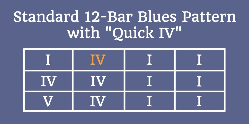 Standard 12-bar blues with IV chord in second bar