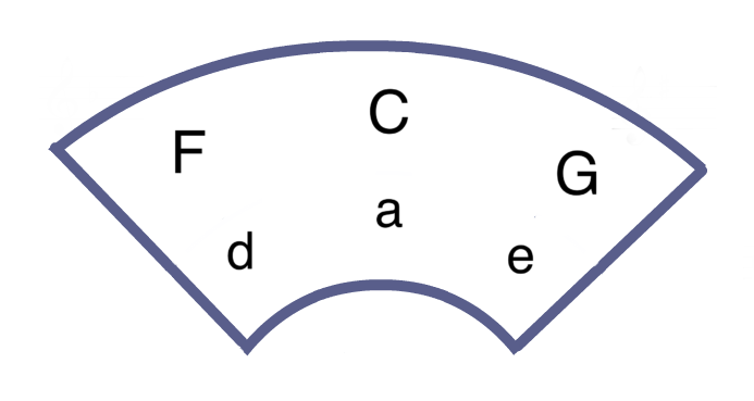 A Aeolian mode circle of fifths
