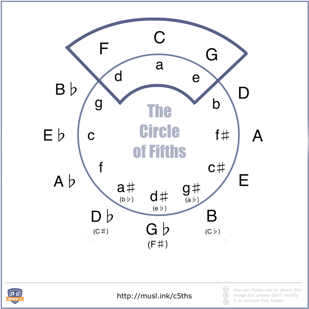 Circle of fifths with diatonic grouping of six