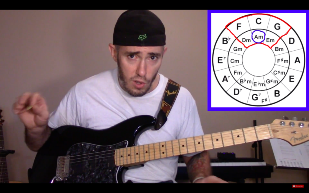 A minor on the circle of fifths Aeolian mode