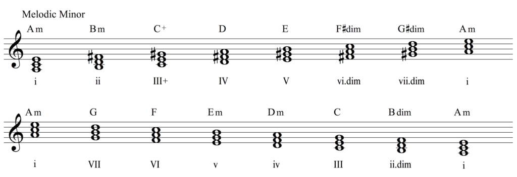 A melodic minor chords