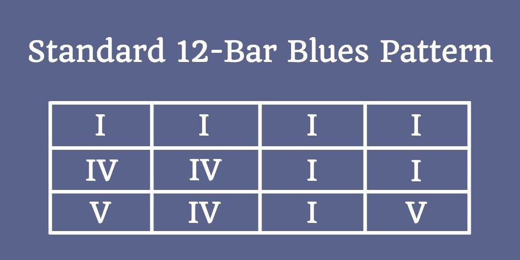 The classic 12-bar blues pattern
