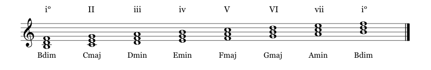 Chords of the locrian scale